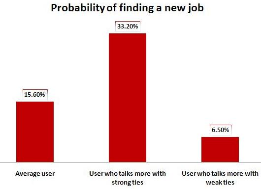 probability of finding job