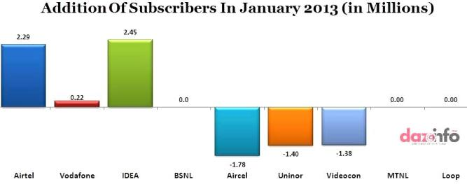 addition of mobile subscribers in January 2013
