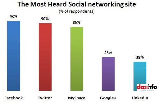 Facebook is the most heard name of social networking site