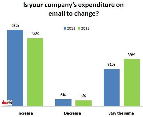 Is your company's expenditure on email changes