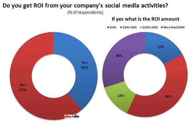 ROI_Social media activities