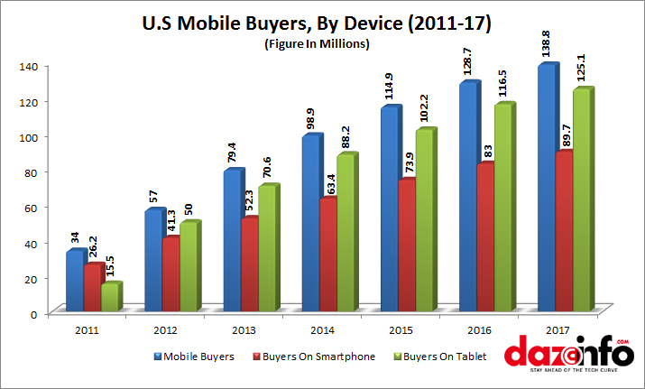 M Commerce in US By Device