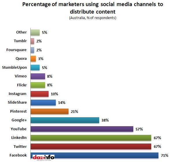 percentage of marketers using social media channels