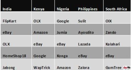favorite Ecommerce site_emerging countries