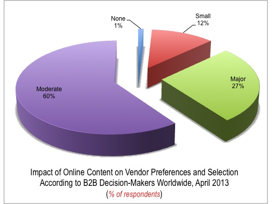 Impact of Online Content on B2B Decision Makers