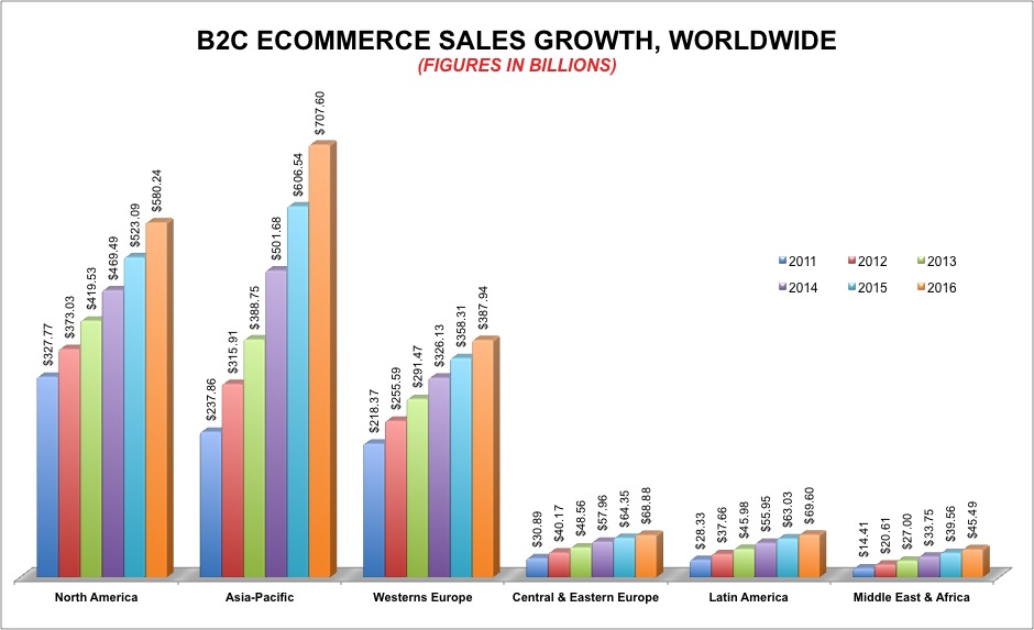 B2C - commerce Sales Growth WorldWide