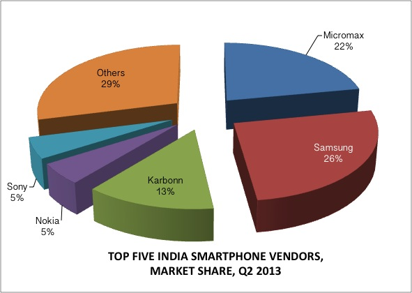 SMARTPHONE Vendor India Market share Q2 2013