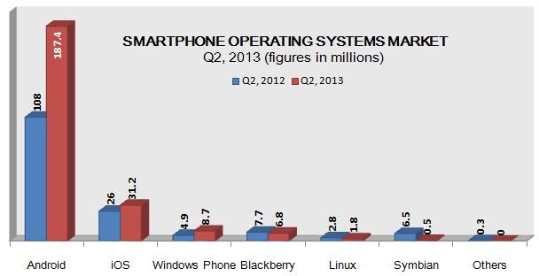 Smartphone OS Market 2013: Source IDC