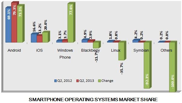 Smartphone OS market share Q2, 2013 l Source: IDC