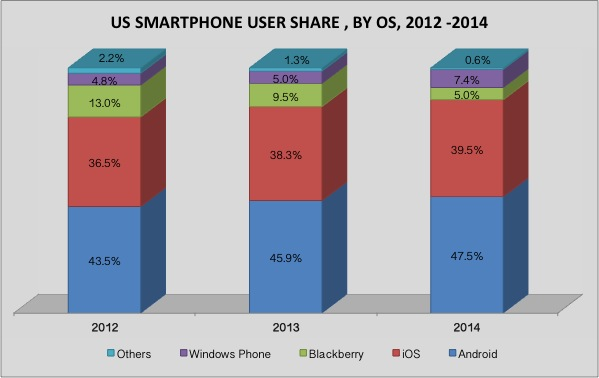 US SMARTPHONE MARKET BY OS 2013 - 2014