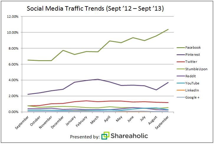 Social Media Traffic Trends 2013