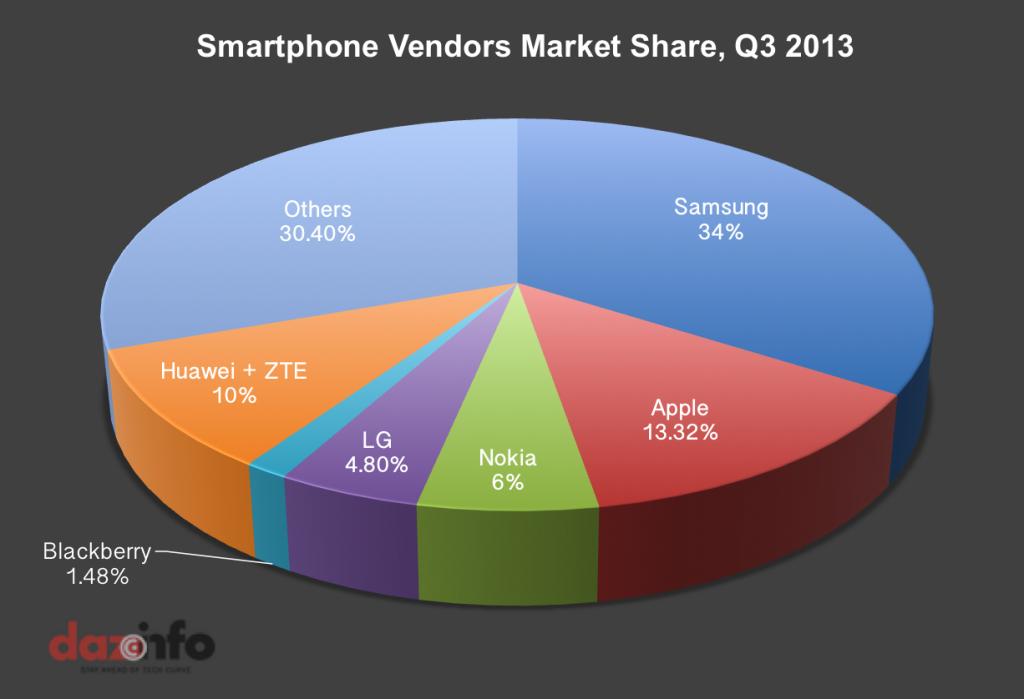 פילוח מכירות לפי חברות לרבעון 2 ב-2013