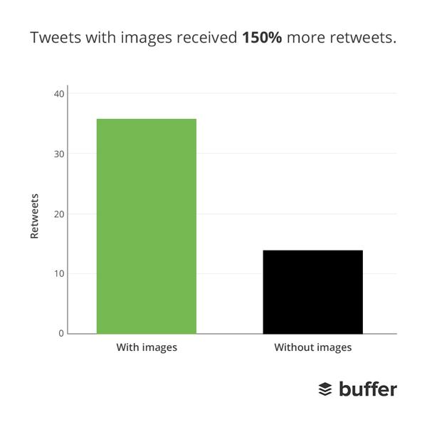 Visual Tweets ReTweets
