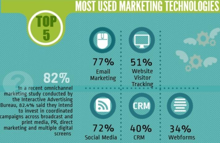 Email marketing dominance
