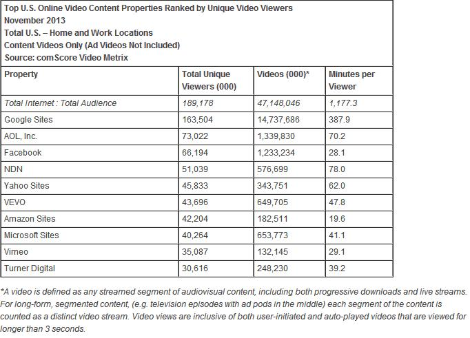 Top US Online Video Content Properties Ranked By Unique Views