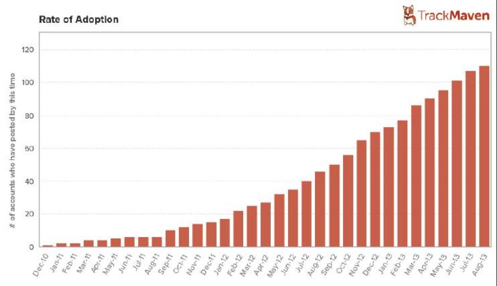 Rate of Instagram Adoption