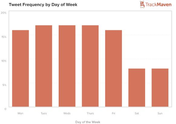 tweet frequency by day of the week