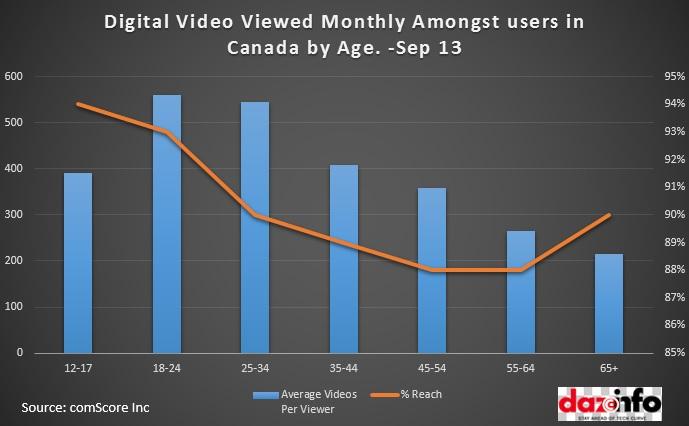 Digital Video Viewed Monthly