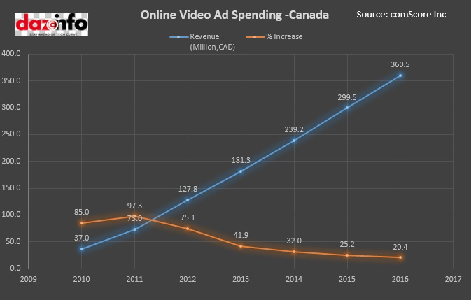 Online Video Ad Spending