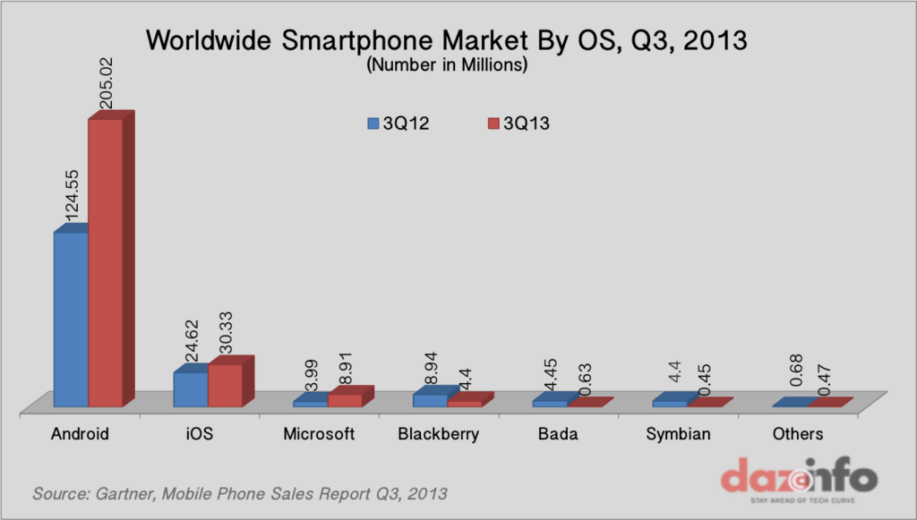 Worldwide Smartphone Sales by Os Q3, 2013