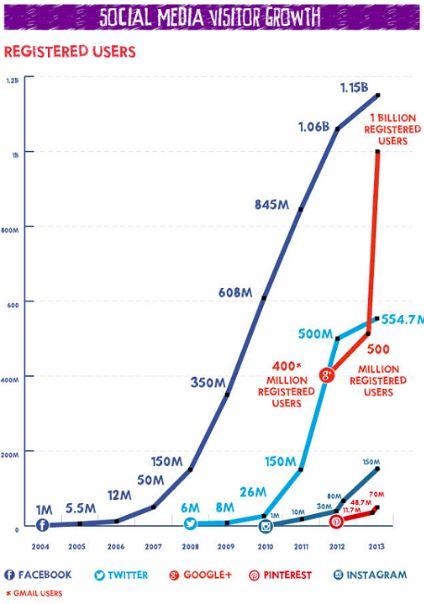 social media user growth