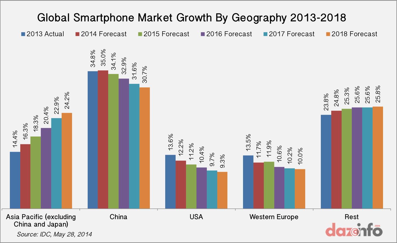 Global smartphone growth by region 2014 - 2018