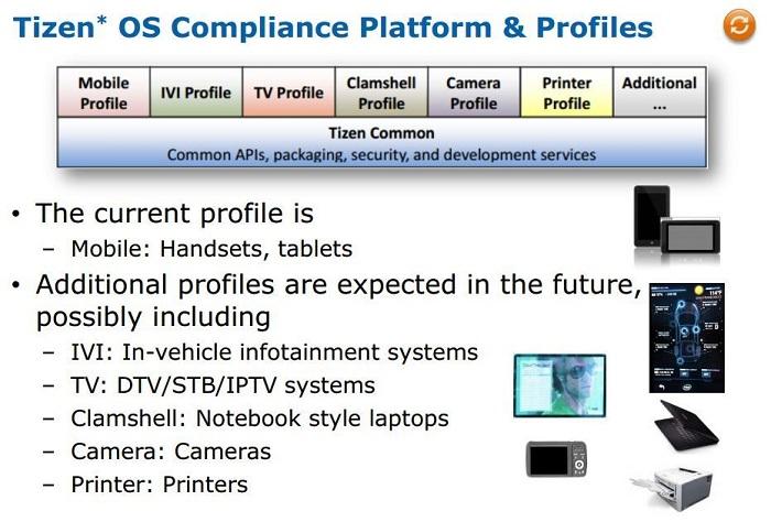 Tizen-Printers-Camera-Smart-TV