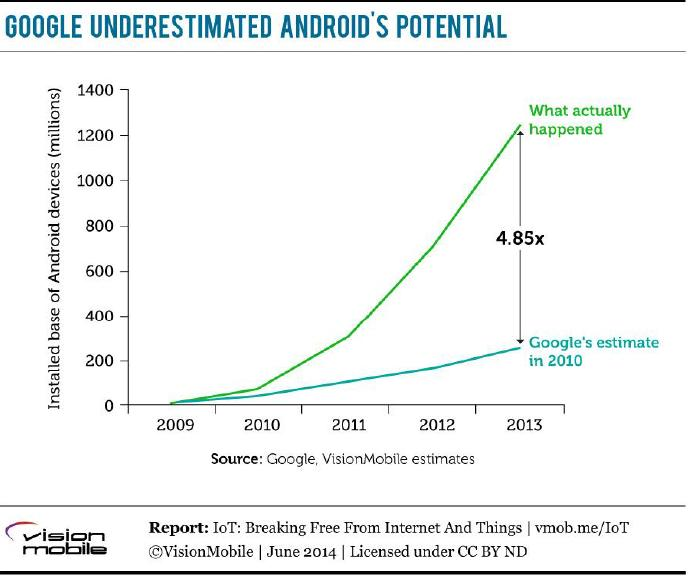 Android's potential