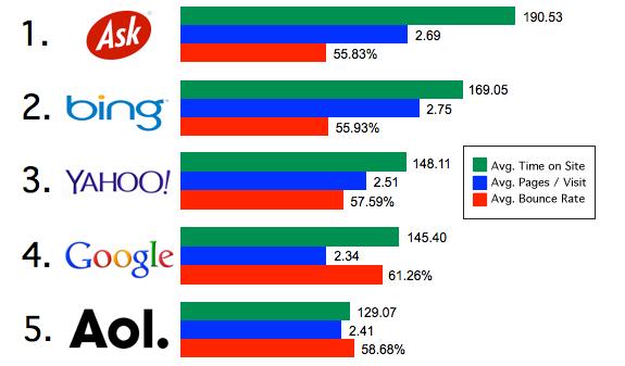 Google Inc. (GOOG) Losing Grip: Share of Website Traffic Shrunk To 31%