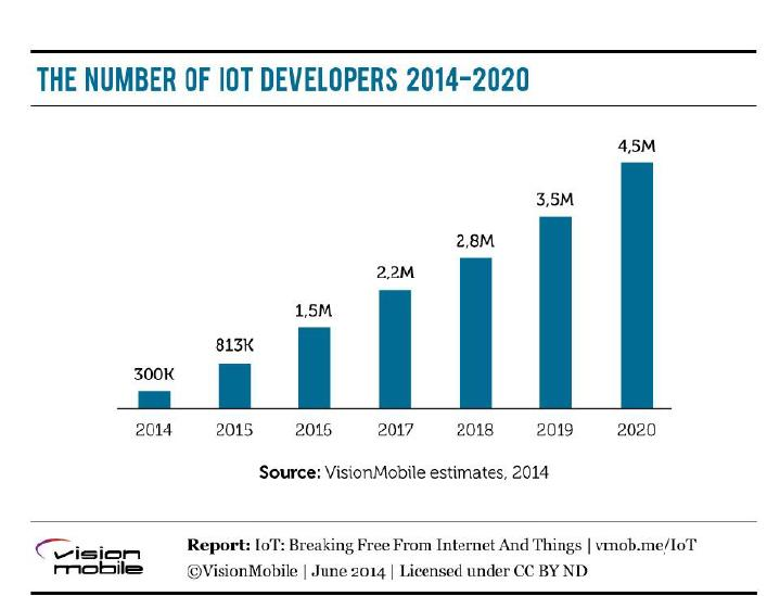 The number of iot developers
