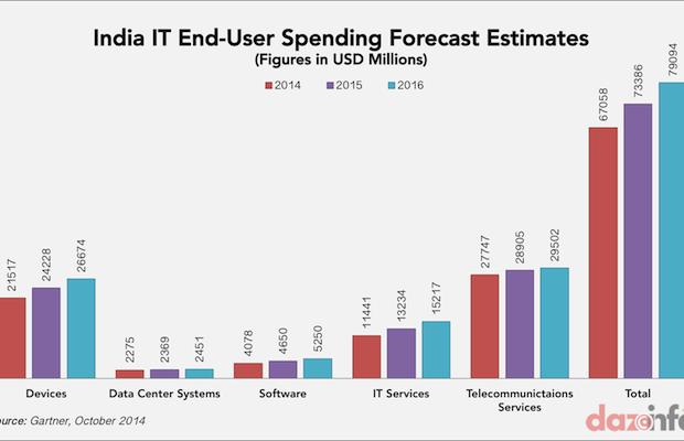 India-It-spending-2014-2015