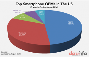 Top-Smartphone-Vendors-US-Market-share-Aug-2014
