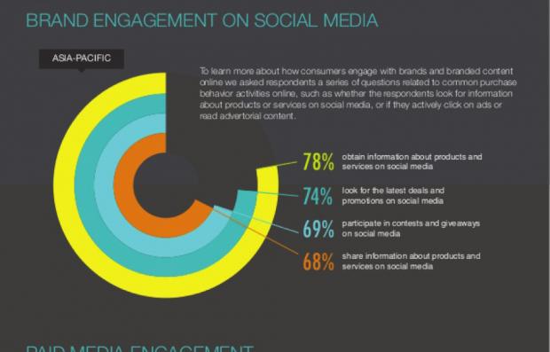 brand engagement social media apac