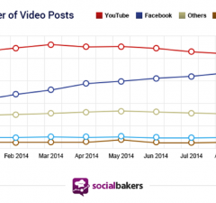 share of Videos on facebook YouTube