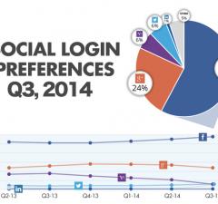 social-login-Q3-2014