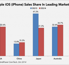 Apple iPhone sales share in Q3 2014