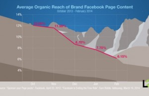 Average-Organic-Reach-of-Brand-Facebook-Page-Content