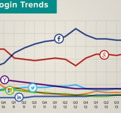 Social-Login-Trends 2009 - 2014