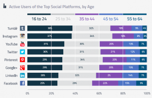 Social-media channel trends q3 2014