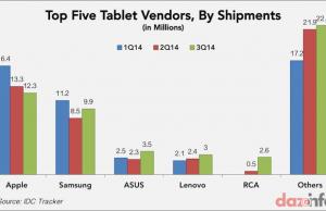 Top five tablet vendors Q3 2014 small
