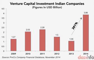 Venture-Capital-Investment-in-India-2009-2014