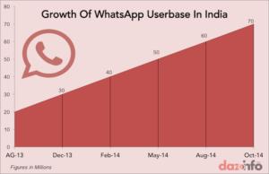 whatsapp userbase india