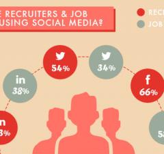 Social Media For Job Hunting