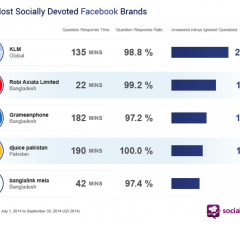 most social media devoted brands